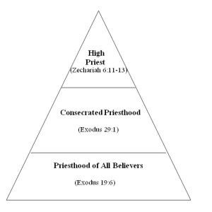 OT-Pyramid