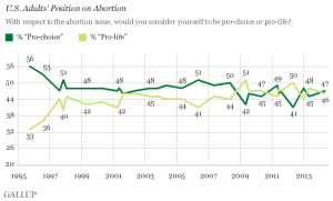 U.S. Adults' Position on Abortion