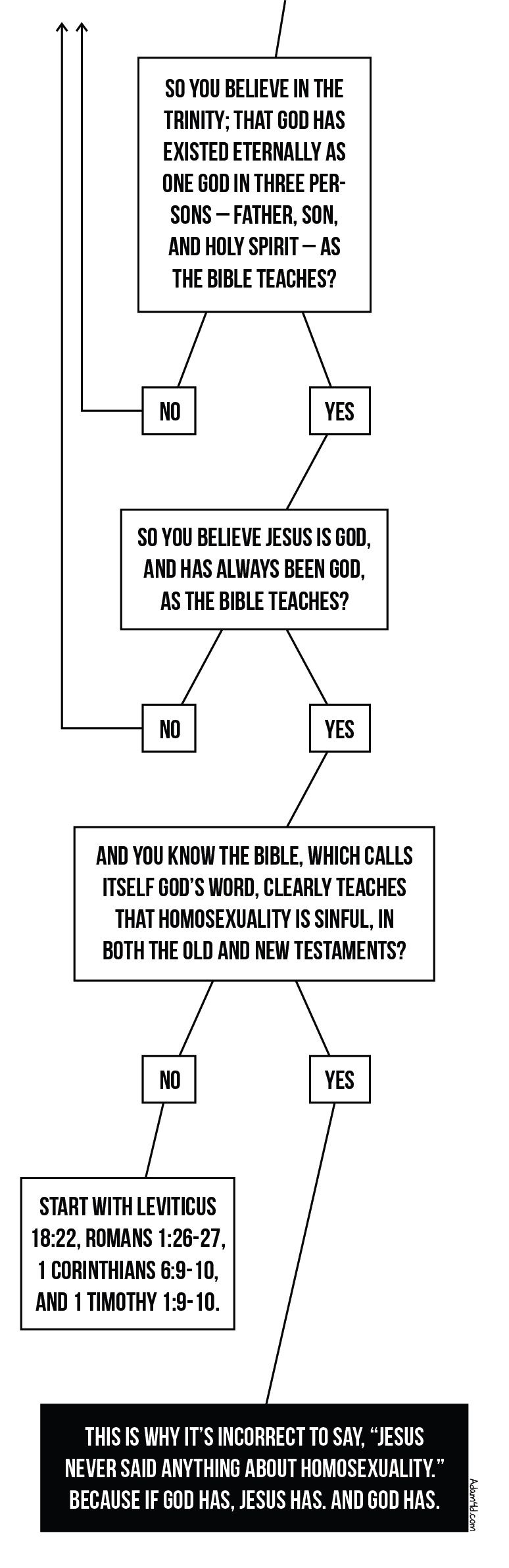 Does the new testament ban homosexuality