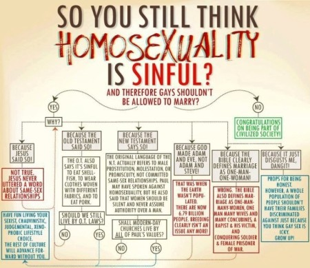 typical same-sex marriage flowchart