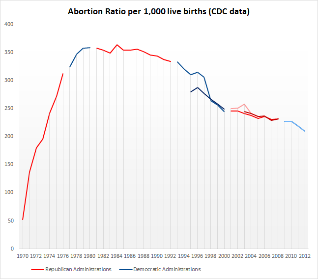 Abortion Ratio by Party