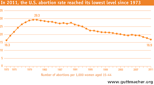 Guttmacher Abortion Rate